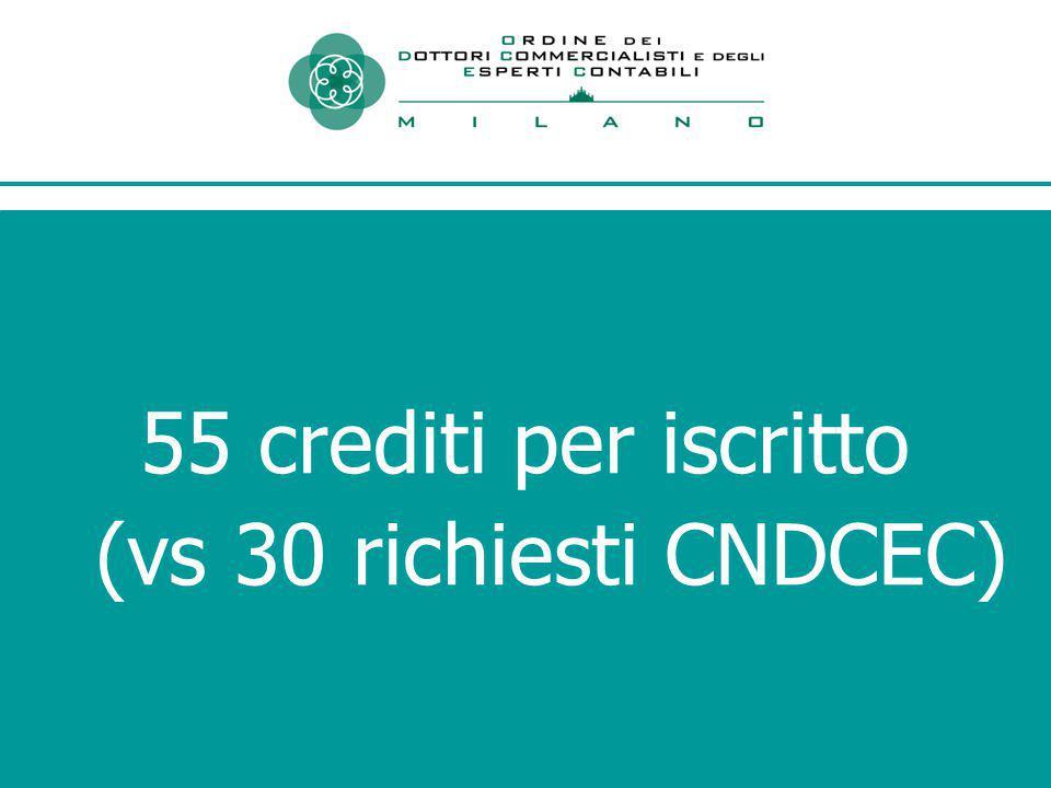 55 crediti per iscritto (vs 30 richiesti CNDCEC)