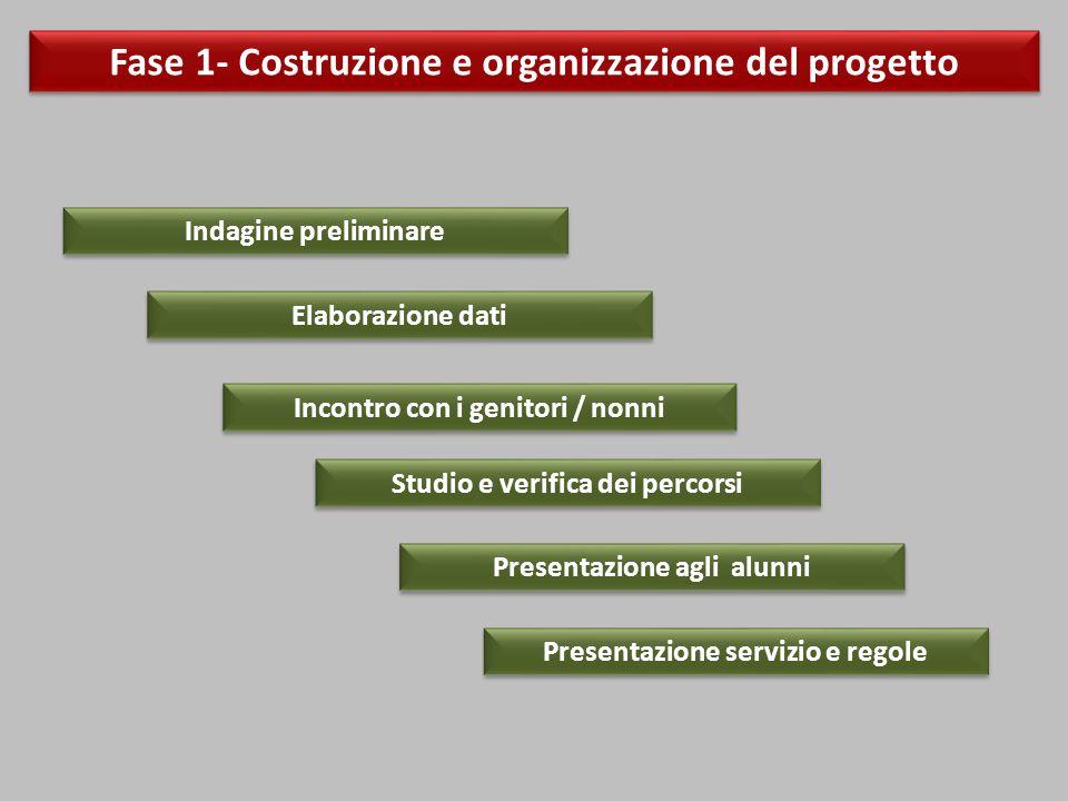 Fase 1- Costruzione e organizzazione del progetto Indagine preliminare Presentazione agli alunni Studio e verifica dei percorsi Elaborazione dati Incontro con i genitori / nonni Presentazione servizio e regole