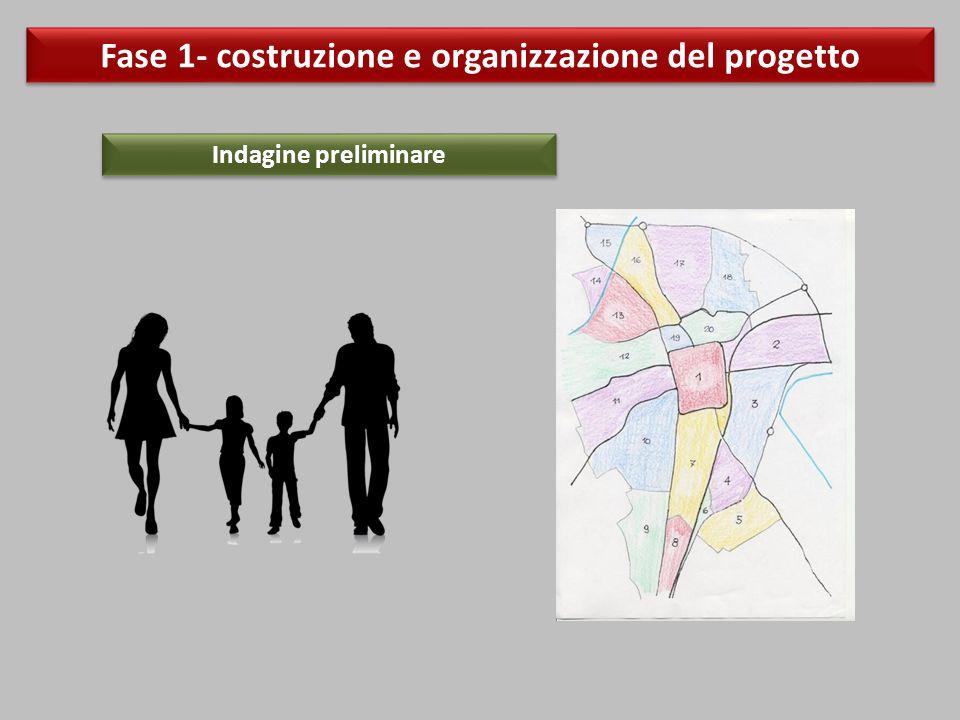 Fase 1- costruzione e organizzazione del progetto Indagine preliminare
