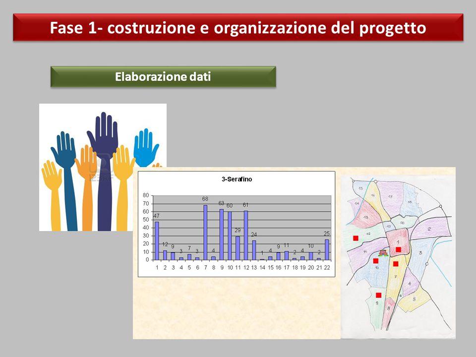 Fase 1- costruzione e organizzazione del progetto Elaborazione dati