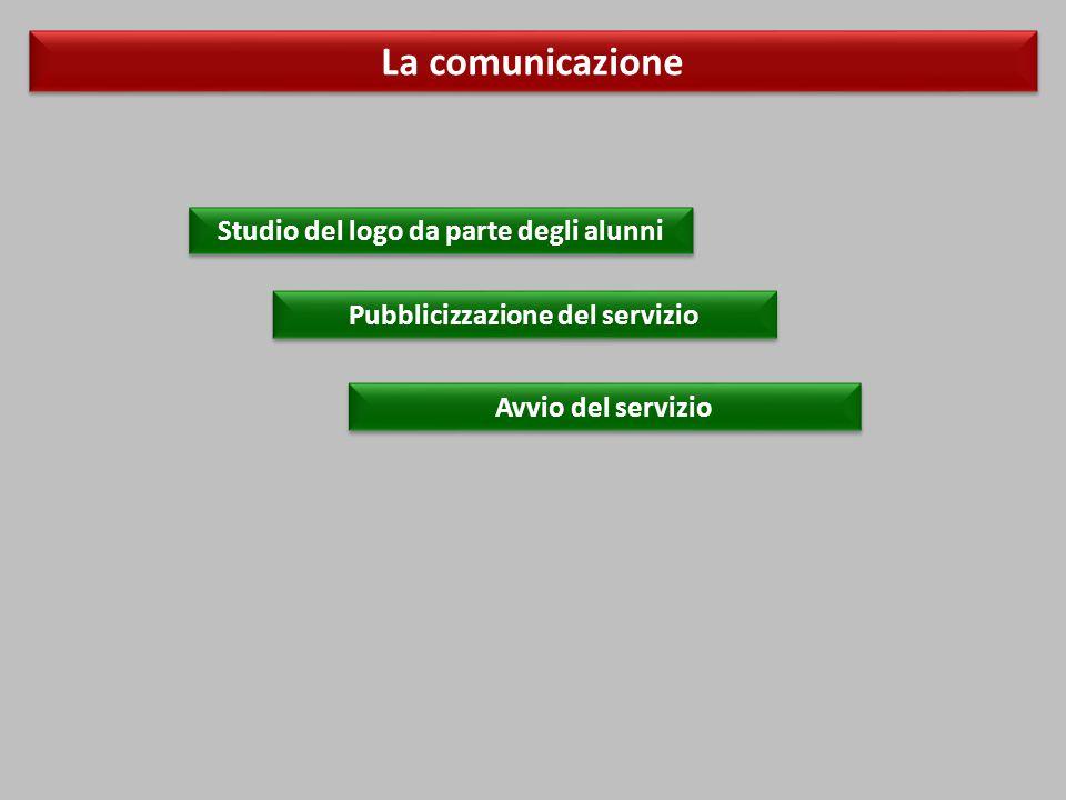 La comunicazione Studio del logo da parte degli alunni Pubblicizzazione del servizio Avvio del servizio