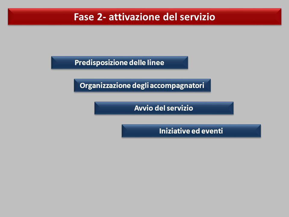 Fase 2- attivazione del servizio Predisposizione delle linee Organizzazione degli accompagnatori Avvio del servizio Iniziative ed eventi