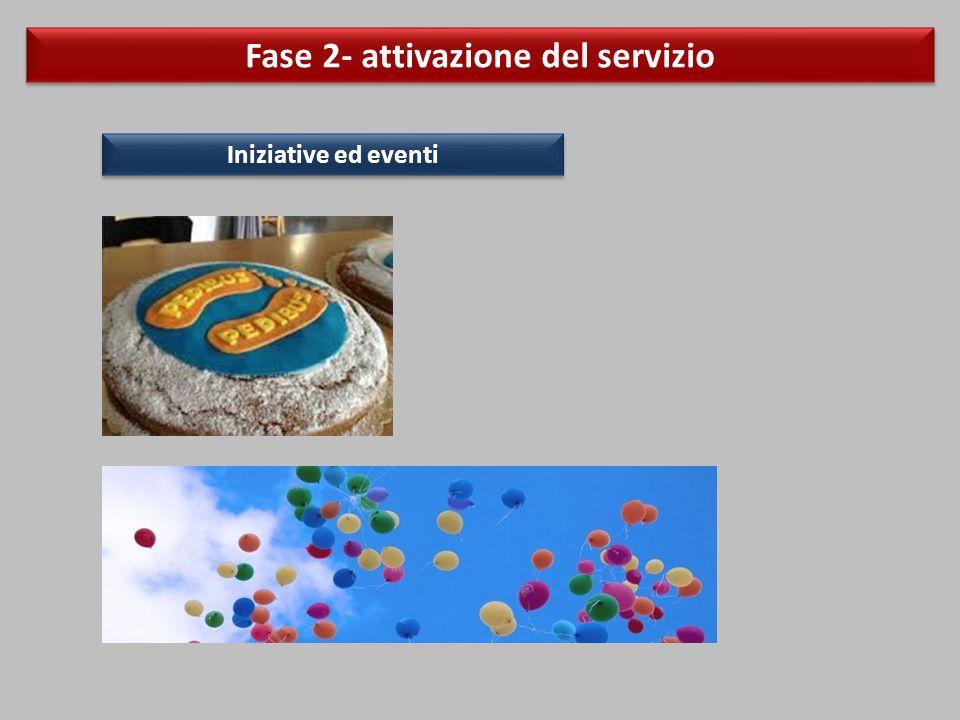 Fase 2- attivazione del servizio Iniziative ed eventi