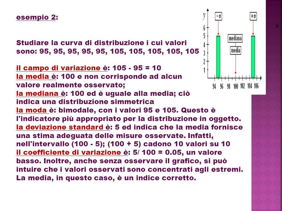 esempio 2: Studiare la curva di distribuzione i cui valori sono: 95, 95, 95, 95, 95, 105, 105, 105, 105, 105 il campo di variazione è: 105 - 95 = 10 la media è: 100 e non corrisponde ad alcun valore realmente osservato; la mediana è: 100 ed è uguale alla media; ciò indica una distribuzione simmetrica la moda è: bimodale, con i valori 95 e 105.