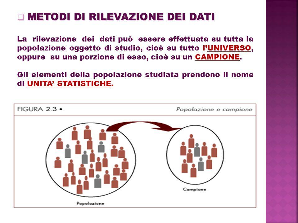  METODI DI RILEVAZIONE DEI DATI La rilevazione dei dati può essere effettuata su tutta la popolazione oggetto di studio, cioè su tutto l'UNIVERSO, oppure su una porzione di esso, cioè su un CAMPIONE.