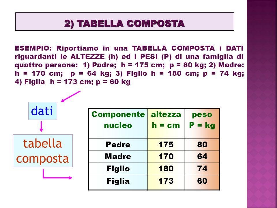 2) TABELLA COMPOSTA ESEMPIO: Riportiamo in una TABELLA COMPOSTA i DATI riguardanti le ALTEZZE (h) ed i PESI (P) di una famiglia di quattro persone: 1) Padre; h = 175 cm; p = 80 kg; 2) Madre: h = 170 cm; p = 64 kg; 3) Figlio h = 180 cm; p = 74 kg; 4) Figlia h = 173 cm; p = 60 kg dati tabella composta Componente nucleo altezza h = cm peso P = kg Padre17580 Madre17064 Figlio18074 Figlia17360