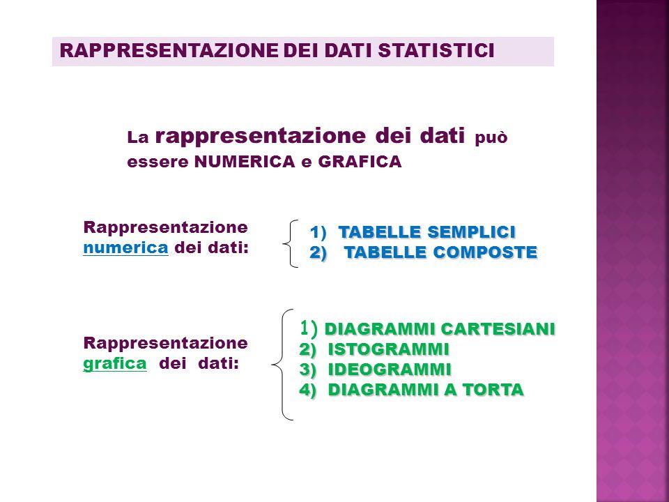 RAPPRESENTAZIONE DEI DATI STATISTICI Rappresentazione numerica dei dati: Rappresentazione grafica dei dati: La rappresentazione dei dati può essere NUMERICA e GRAFICA TABELLE SEMPLICI 1) TABELLE SEMPLICI 2) TABELLE COMPOSTE DIAGRAMMI CARTESIANI 1) DIAGRAMMI CARTESIANI 2) ISTOGRAMMI 3) IDEOGRAMMI 4) DIAGRAMMI A TORTA