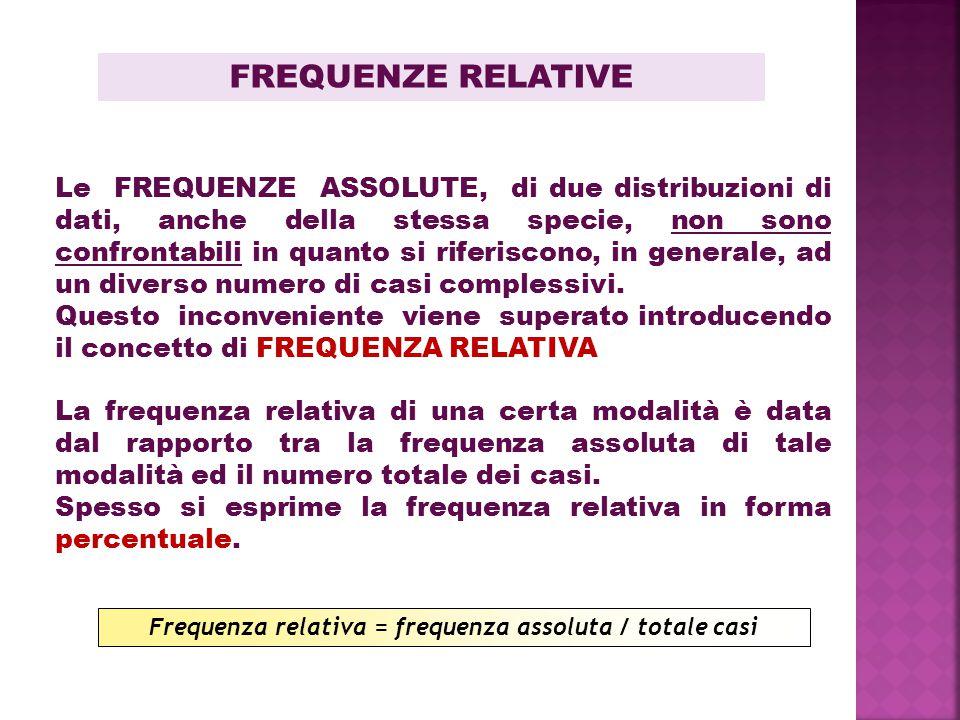 FREQUENZE RELATIVE La frequenza relativa di una certa modalità è data dal rapporto tra la frequenza assoluta di tale modalità ed il numero totale dei casi.