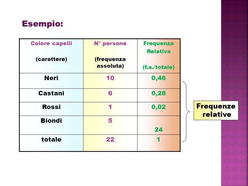 Colore capelli (carattere) N° persone (frequenza assoluta) Frequenza Relativa (f.a./totale) Neri100,46 Castani60,28 Rossi10,02 Biondi5 24 totale221 Frequenze relative Esempio: