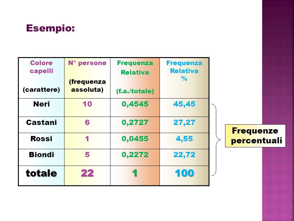 Colore capelli (carattere) N° persone (frequenza assoluta) Frequenza Relativa (f.a./totale) Frequenza Relativa % Neri100,454545,45 Castani60,272727,27 Rossi10,04554,55 Biondi50,227222,72 totale221100 Esempio: Frequenze percentuali