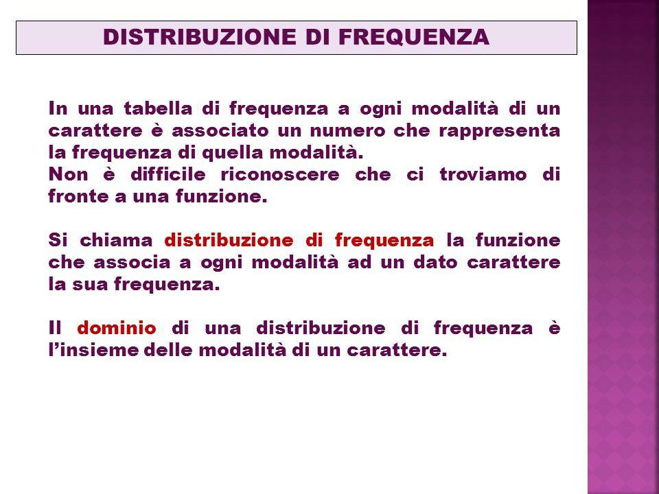 In una tabella di frequenza a ogni modalità di un carattere è associato un numero che rappresenta la frequenza di quella modalità.