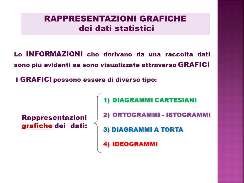 RAPPRESENTAZIONI GRAFICHE dei dati statistici I GRAFICI possono essere di diverso tipo : Le INFORMAZIONI che derivano da una raccolta dati sono più evidenti se sono visualizzate attraverso GRAFICI Rappresentazioni grafiche dei dati: 1)DIAGRAMMI CARTESIANI 2)ORTOGRAMMI - ISTOGRAMMI 3) DIAGRAMMI A TORTA 4)IDEOGRAMMI