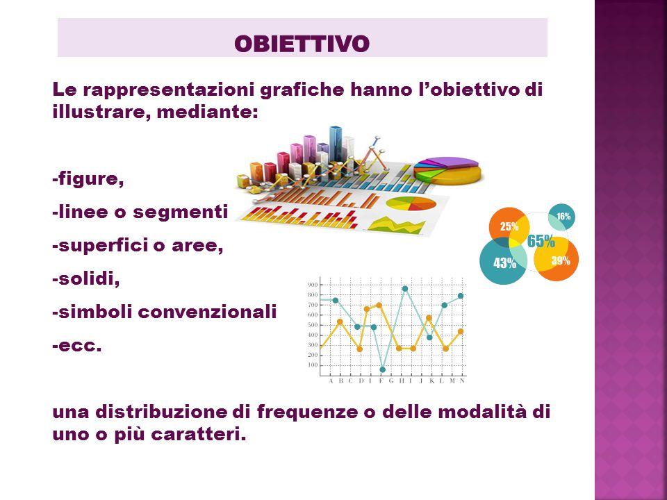 Le rappresentazioni grafiche hanno l'obiettivo di illustrare, mediante: -figure, -linee o segmenti, -superfici o aree, -solidi, -simboli convenzionali -ecc.