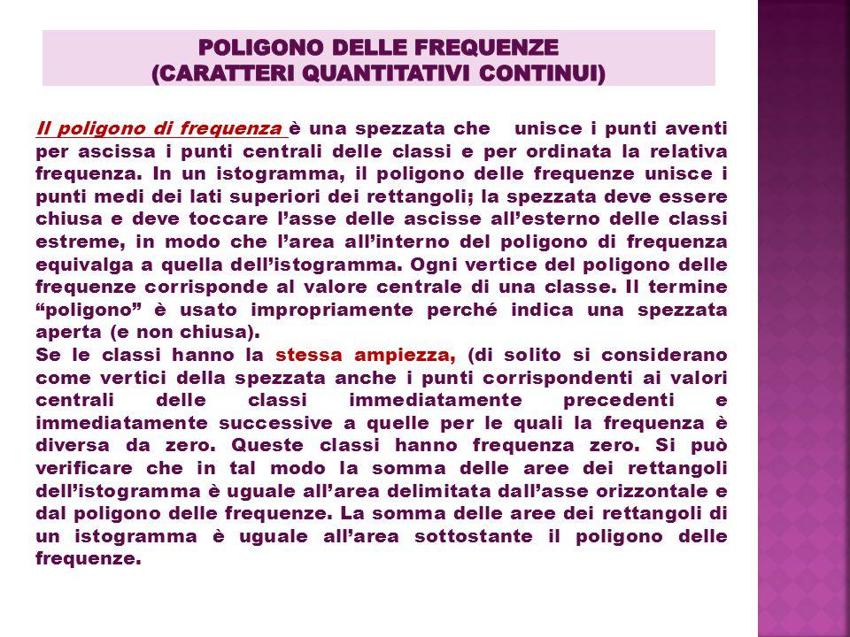 Il poligono di frequenza è una spezzata che unisce i punti aventi per ascissa i punti centrali delle classi e per ordinata la relativa frequenza.