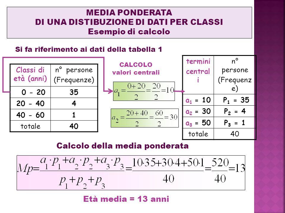 MEDIA PONDERATA DI UNA DISTIBUZIONE DI DATI PER CLASSI Esempio di calcolo Si fa riferimento ai dati della tabella 1 Classi di età (anni) n° persone (Frequenze) 0 - 2035 20 - 404 40 - 601 totale40 termini central i n° persone (Frequenz e) a 1 = 10 P 1 = 35 a 2 = 30P 2 = 4 a 3 = 50P 3 = 1 totale40 CALCOLO valori centrali Calcolo della media ponderata Età media = 13 anni
