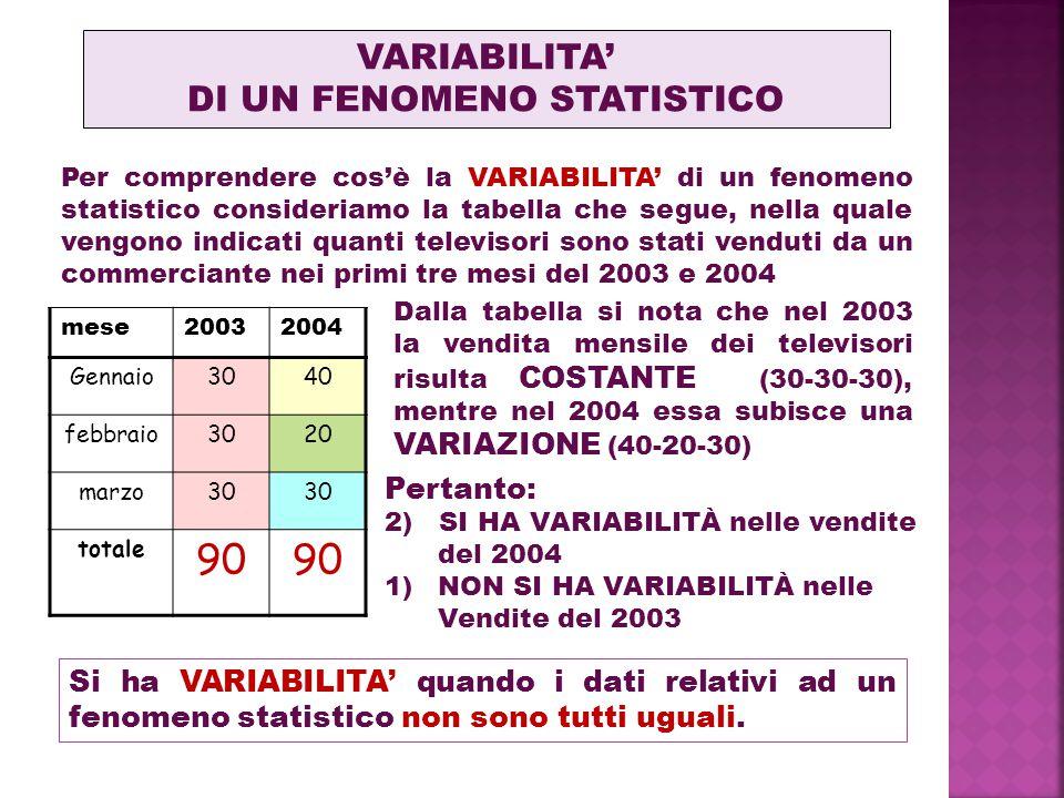 Per comprendere cos'è la VARIABILITA' di un fenomeno statistico consideriamo la tabella che segue, nella quale vengono indicati quanti televisori sono stati venduti da un commerciante nei primi tre mesi del 2003 e 2004 VARIABILITA' DI UN FENOMENO STATISTICO Gennaio3040 febbraio3020 marzo30 totale 90 mese20032004 Si ha VARIABILITA' quando i dati relativi ad un fenomeno statistico non sono tutti uguali.
