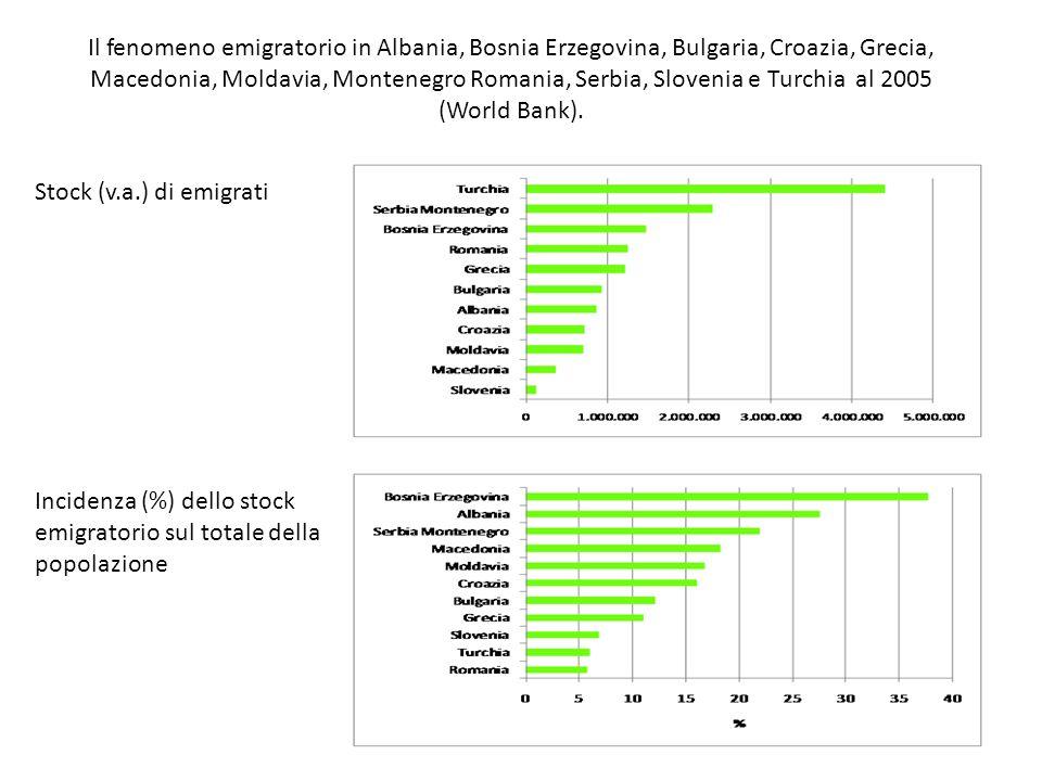 Il fenomeno emigratorio in Albania, Bosnia Erzegovina, Bulgaria, Croazia, Grecia, Macedonia, Moldavia, Montenegro Romania, Serbia, Slovenia e Turchia al 2005 (World Bank).