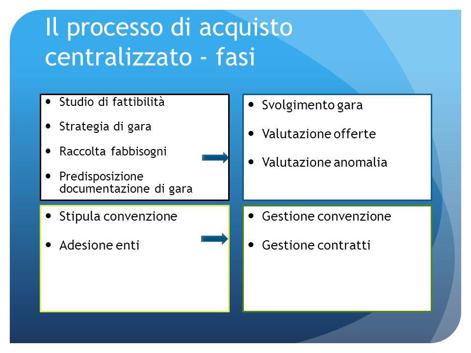Il processo di acquisto centralizzato - fasi Studio di fattibilità Strategia di gara Raccolta fabbisogni Predisposizione documentazione di gara Stipul