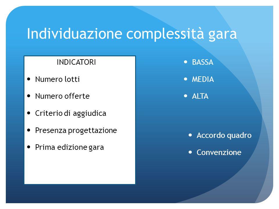 Individuazione complessità gara BASSA MEDIA ALTA INDICATORI Numero lotti Numero offerte Criterio di aggiudica Presenza progettazione Prima edizione ga