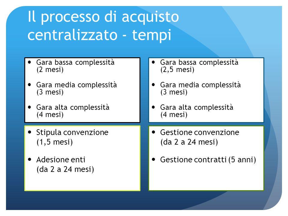 Il processo di acquisto centralizzato - tempi Gara bassa complessità (2 mesi) Gara media complessità (3 mesi) Gara alta complessità (4 mesi) Stipula c
