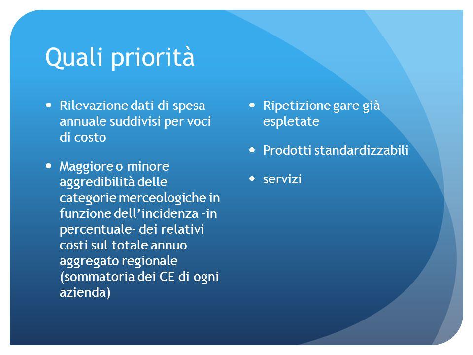 Quali priorità Ripetizione gare già espletate Prodotti standardizzabili servizi Rilevazione dati di spesa annuale suddivisi per voci di costo Maggiore