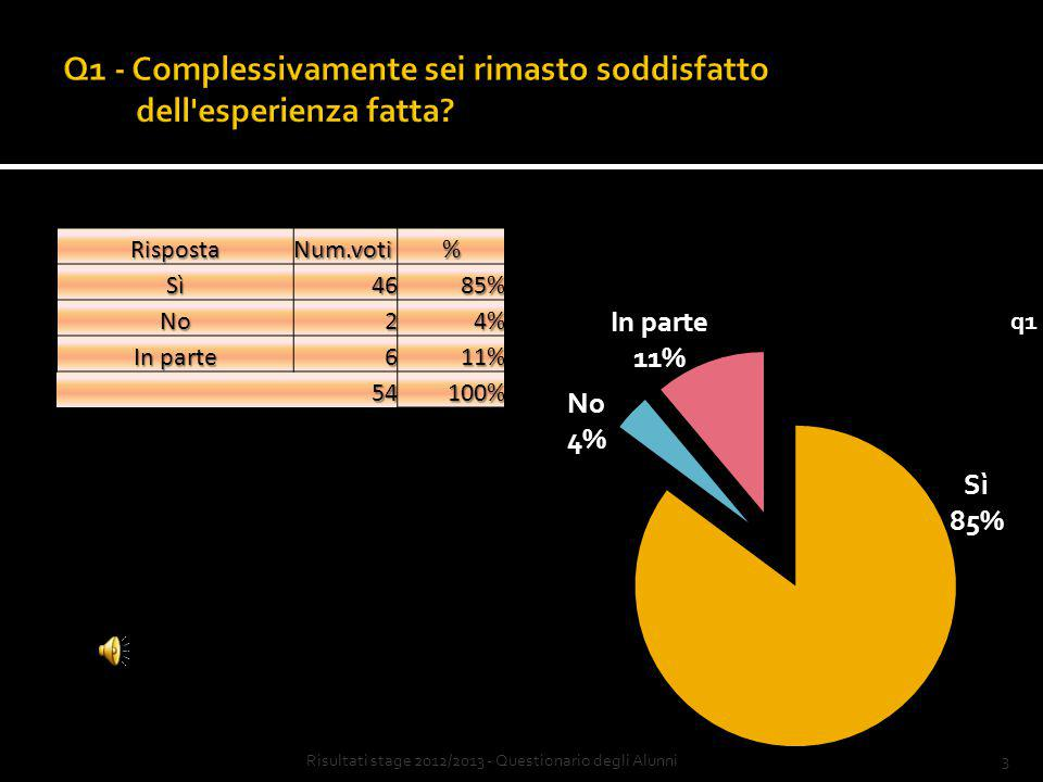 3Risultati stage 2012/2013 - Questionario degli AlunniRispostaNum.voti%Sì4685% No24% In parte 611% 54100%