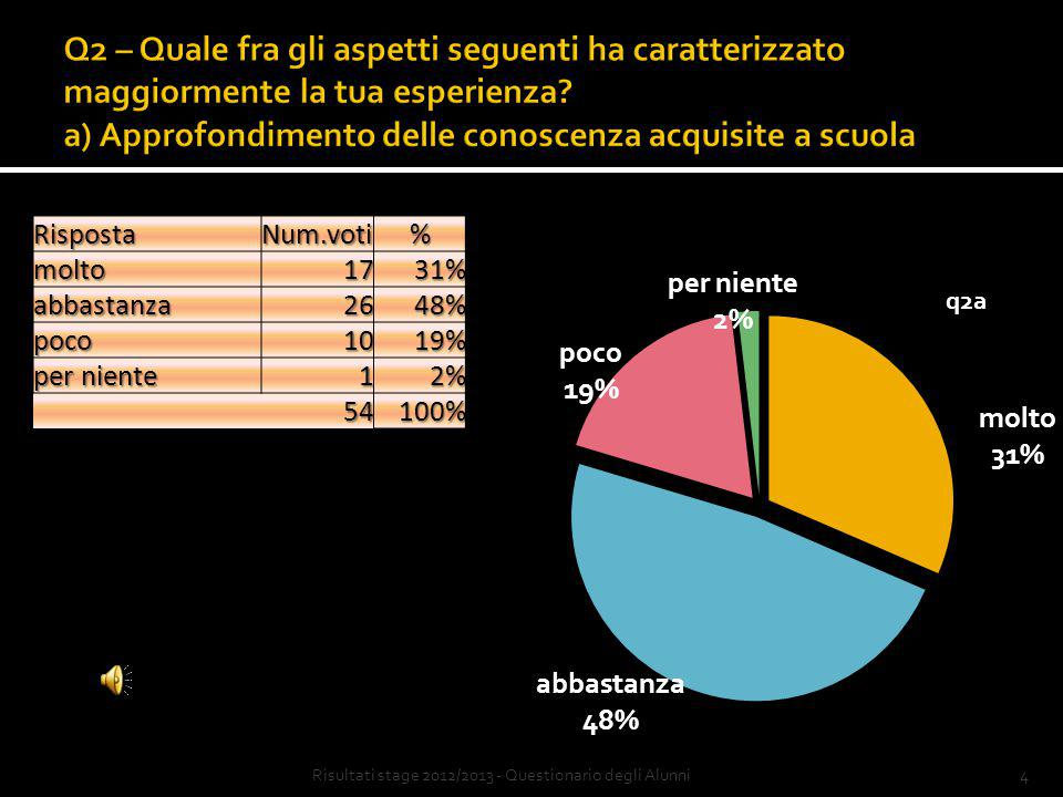 14Risultati stage 2012/2013 - Questionario degli Alunni Grazie per l'attenzione Fine