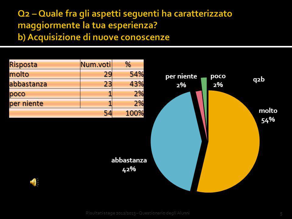 4Risultati stage 2012/2013 - Questionario degli AlunniRispostaNum.voti%molto1731% abbastanza2648% poco1019% per niente 12% 54100%