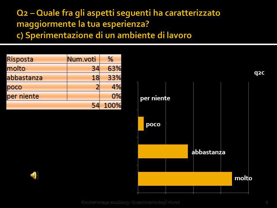 5Risultati stage 2012/2013 - Questionario degli AlunniRispostaNum.voti%molto2954% abbastanza2343% poco12% per niente 12% 54100%