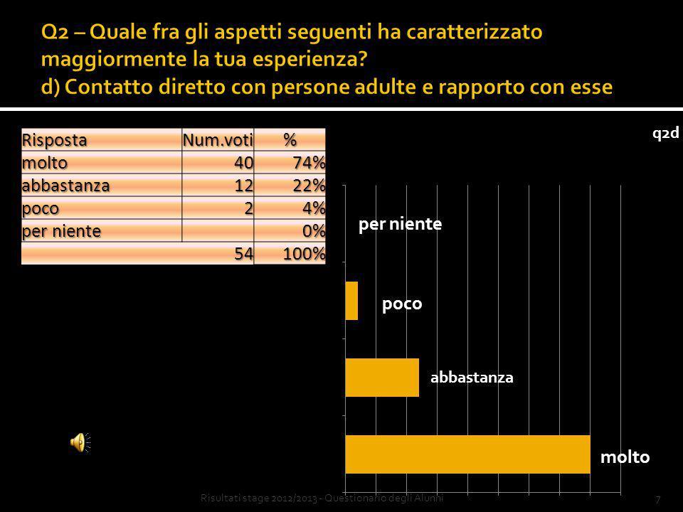7Risultati stage 2012/2013 - Questionario degli AlunniRispostaNum.voti%molto4074% abbastanza1222% poco24% per niente 0% 54100%