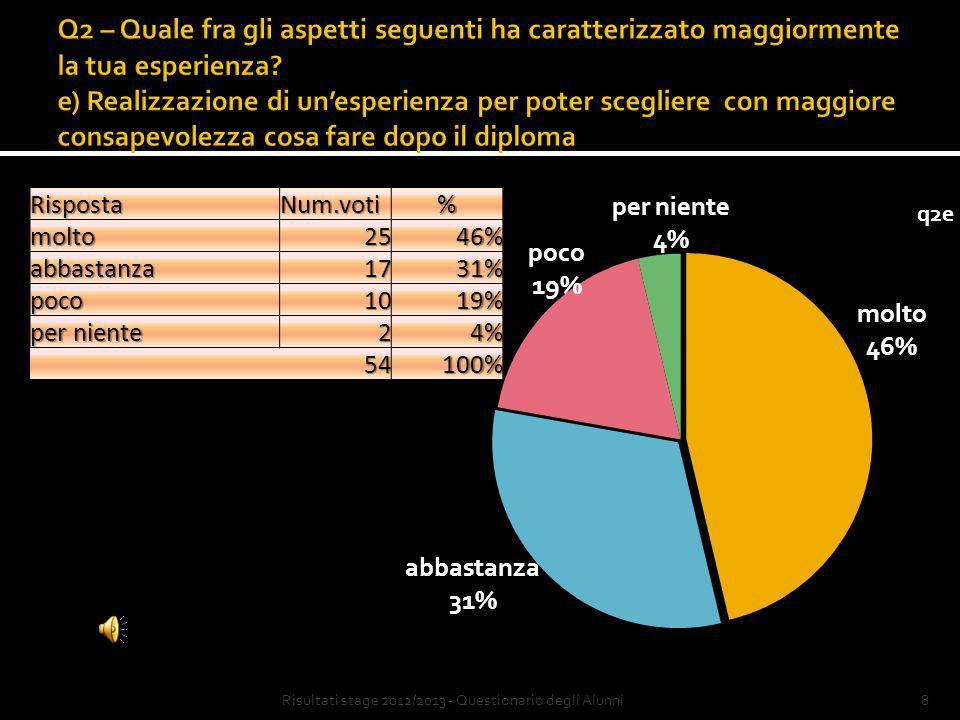8Risultati stage 2012/2013 - Questionario degli AlunniRispostaNum.voti%molto2546% abbastanza1731% poco1019% per niente 24% 54100%