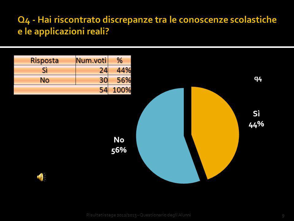 9Risultati stage 2012/2013 - Questionario degli AlunniRispostaNum.voti%Sì2444% No3056% 54100%