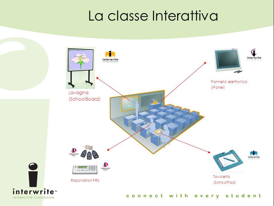 La Classe Interattiva La SchoolSuite è formata da quattro prodotti che insieme creano un ambiente interattivo: Lavagna (SchoolBoard) Tavoletta (SchoolPad) Pannello (iPanel) Risponditori PRS