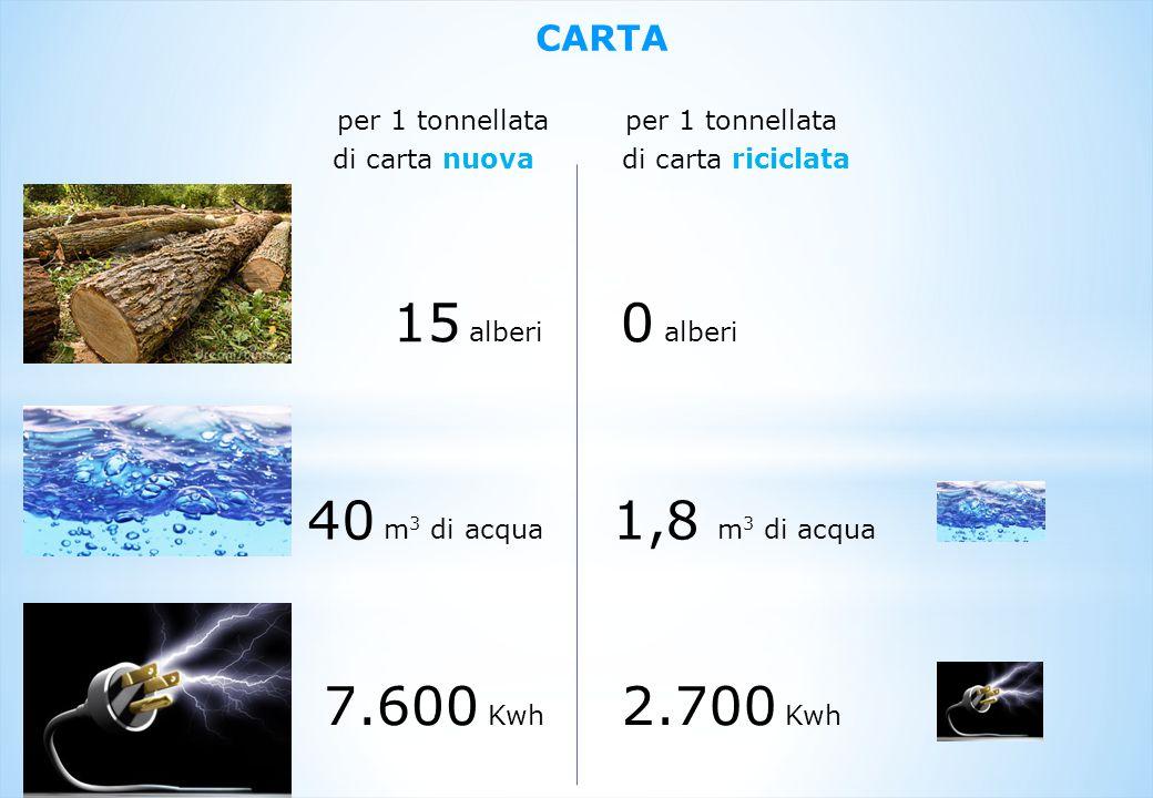 per 1 tonnellata di carta nuova CARTA 15 alberi 40 m 3 di acqua 7.600 Kwh per 1 tonnellata di carta riciclata 0 alberi 1,8 m 3 di acqua 2.700 Kwh
