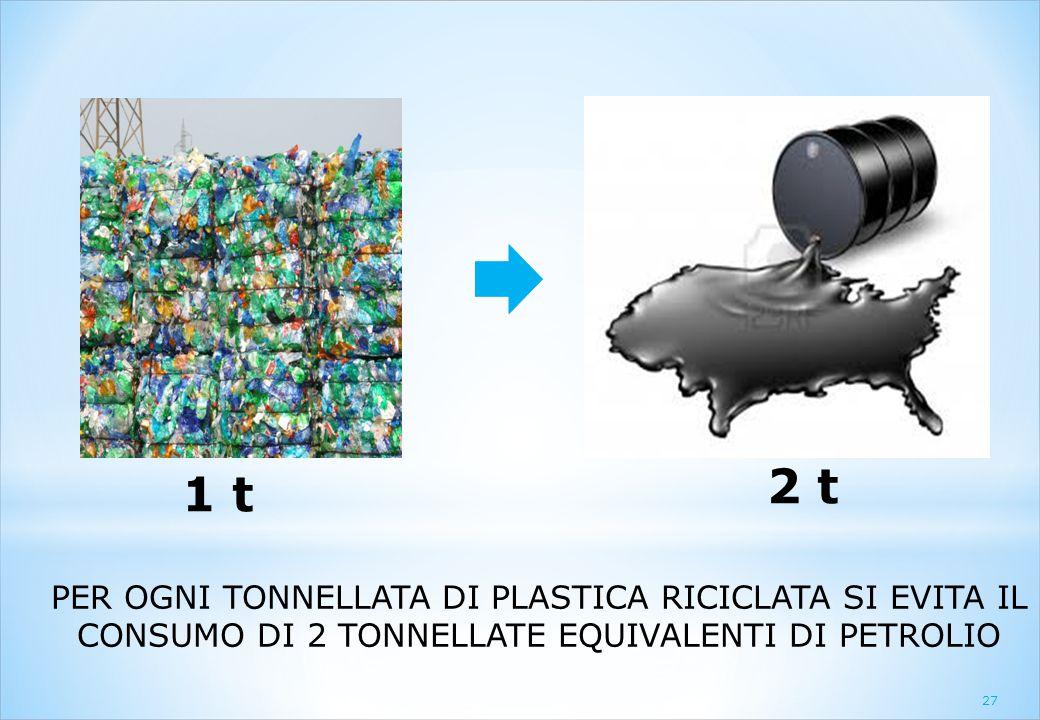 PER OGNI TONNELLATA DI PLASTICA RICICLATA SI EVITA IL CONSUMO DI 2 TONNELLATE EQUIVALENTI DI PETROLIO 2 t 27 1 t