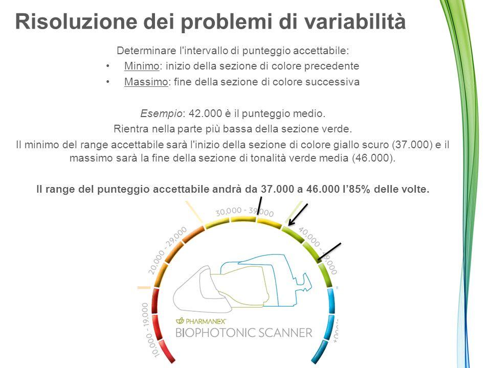 Risoluzione dei problemi di variabilità Determinare l'intervallo di punteggio accettabile: Minimo: inizio della sezione di colore precedente Massimo: