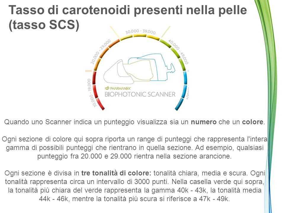 Tasso di carotenoidi presenti nella pelle (tasso SCS) Quando uno Scanner indica un punteggio visualizza sia un numero che un colore. Ogni sezione di c
