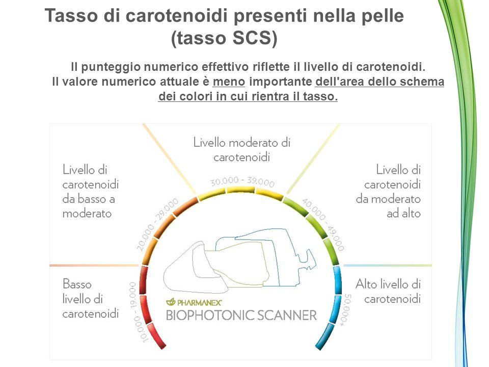 Tasso di carotenoidi presenti nella pelle (tasso SCS) Il punteggio numerico effettivo riflette il livello di carotenoidi. Il valore numerico attuale è