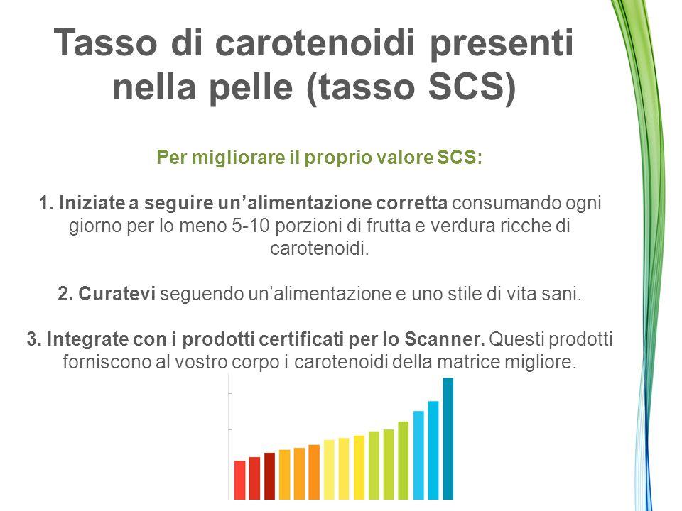 Tasso di carotenoidi presenti nella pelle (tasso SCS) Per migliorare il proprio valore SCS: 1.