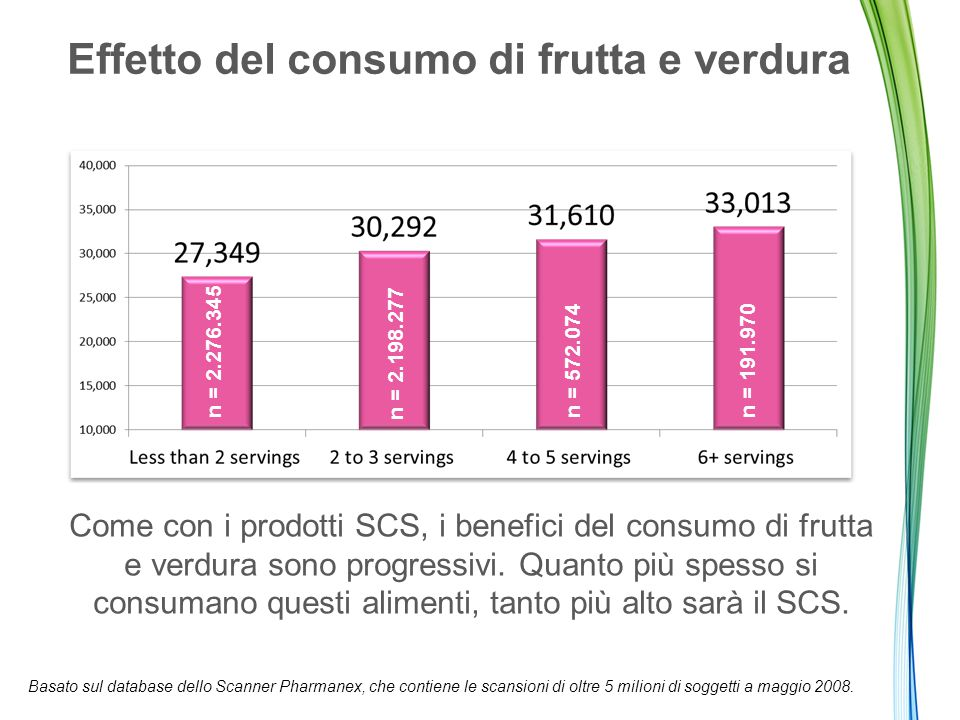 Effetto del consumo di frutta e verdura Come con i prodotti SCS, i benefici del consumo di frutta e verdura sono progressivi.