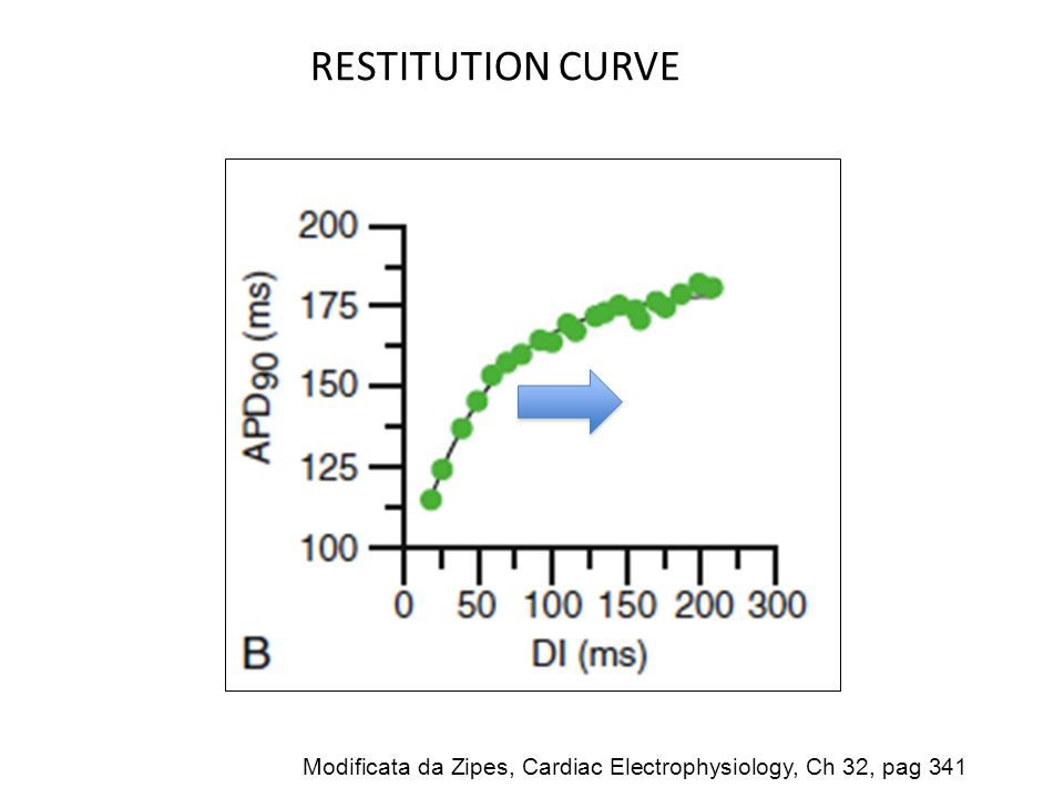 RESTITUTION CURVE Modificata da Zipes, Cardiac Electrophysiology, Ch 32, pag 341