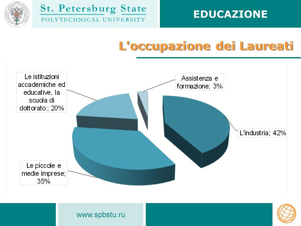 www.spbstu.ru L occupazione dei Laureati EDUCAZIONE