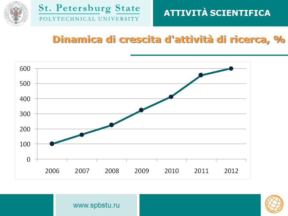 www.spbstu.ru Dinamica di crescita d attività di ricerca, % Dinamica di crescita d attività di ricerca, % ATTIVITÀ SCIENTIFICA