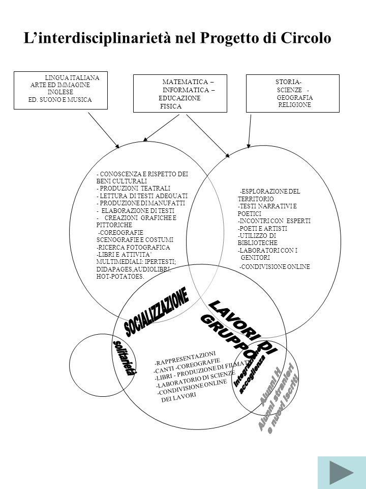 L'interdisciplinarietà nel Progetto di Circolo STORIA- SCIENZE - GEOGRAFIA RELIGIONE - CONOSCENZA E RISPETTO DEI BENI CULTURALI - PRODUZIONI TEATRALI