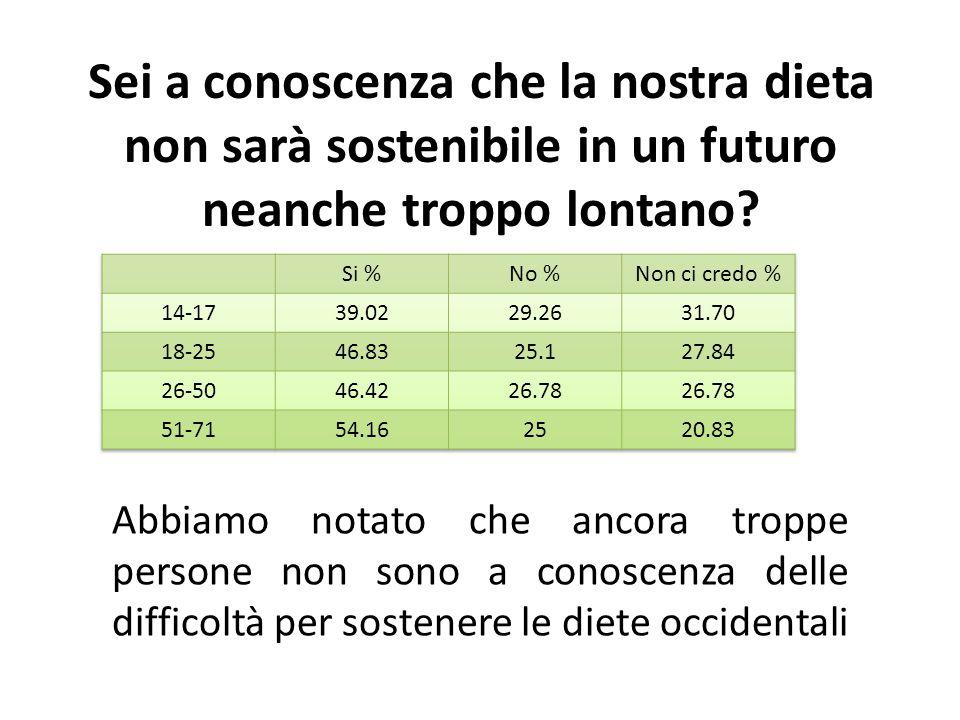 Sei a conoscenza che la nostra dieta non sarà sostenibile in un futuro neanche troppo lontano.