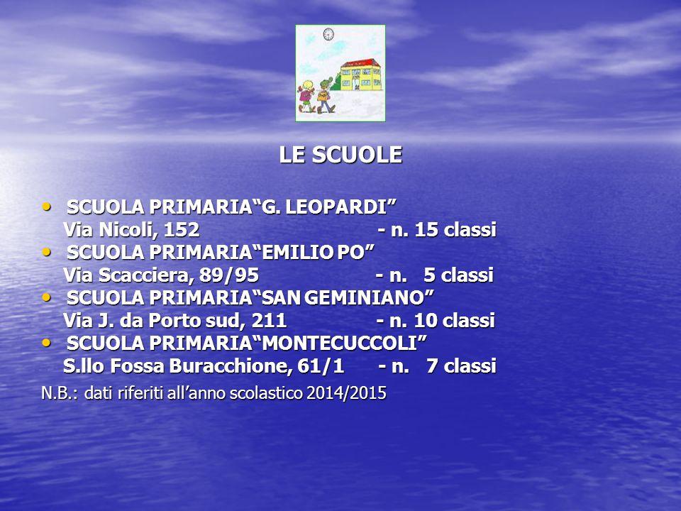 """LE SCUOLE SCUOLA PRIMARIA""""G. LEOPARDI"""" SCUOLA PRIMARIA""""G. LEOPARDI"""" Via Nicoli, 152 - n. 15 classi Via Nicoli, 152 - n. 15 classi SCUOLA PRIMARIA""""EMIL"""