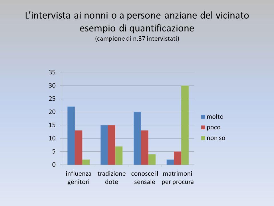 L'intervista ai nonni o a persone anziane del vicinato esempio di quantificazione (campione di n.37 intervistati)