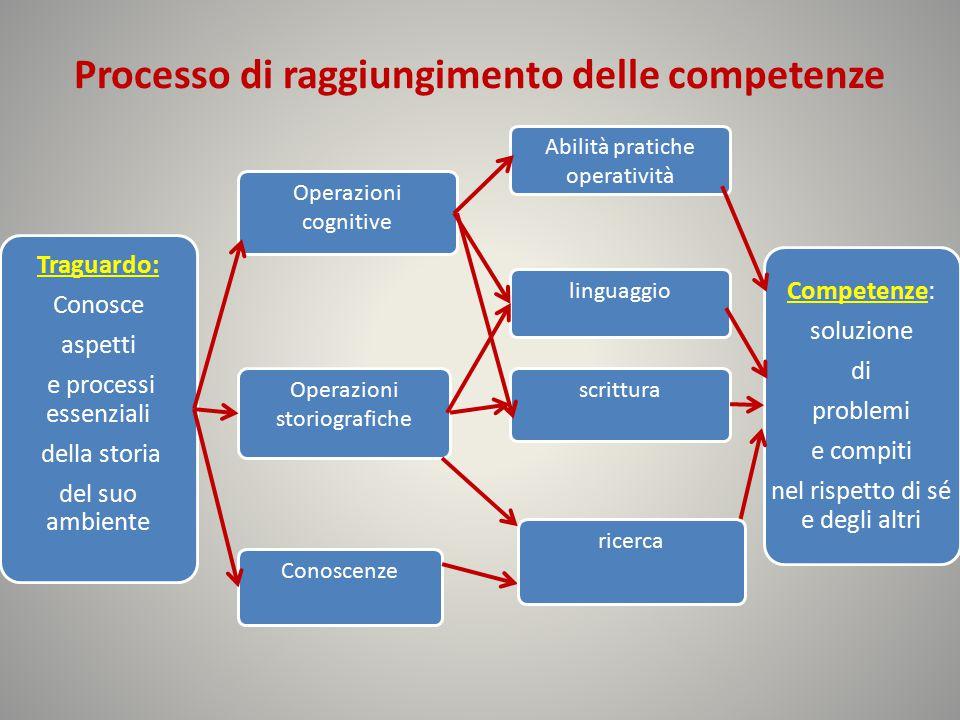 Processo di raggiungimento delle competenze Traguardo: Conosce aspetti e processi essenziali della storia del suo ambiente Operazioni cognitive Operaz