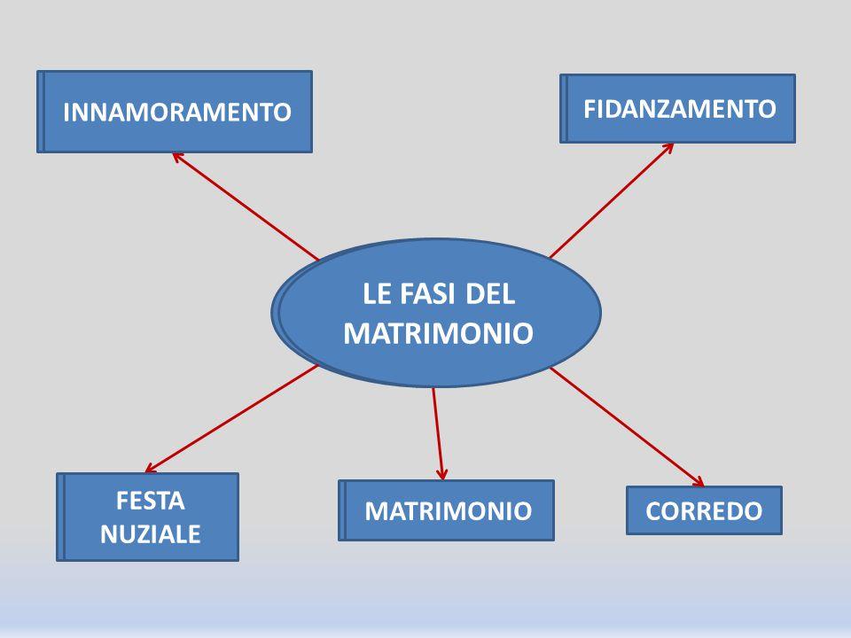 LE FASI DEL MATRIMONIO INNAMORAMENTO FIDANZAMENTO CORREDO MATRIMONIO FESTA NUZIALE LE FASI DEL MATRIMONIO INNAMORAMENTO FIDANZAMENTO MATRIMONIO FESTA