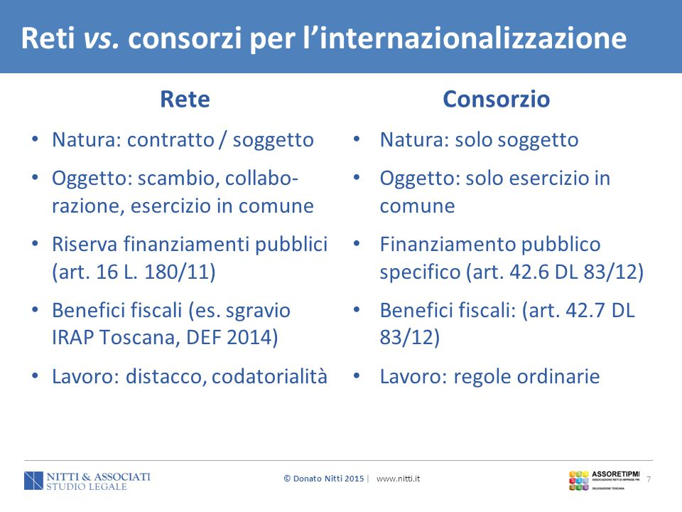© Donato Nitti 2015 | www.nitti.it 7 Reti vs. consorzi per l'internazionalizzazione Natura: contratto / soggetto Oggetto: scambio, collabo- razione, e